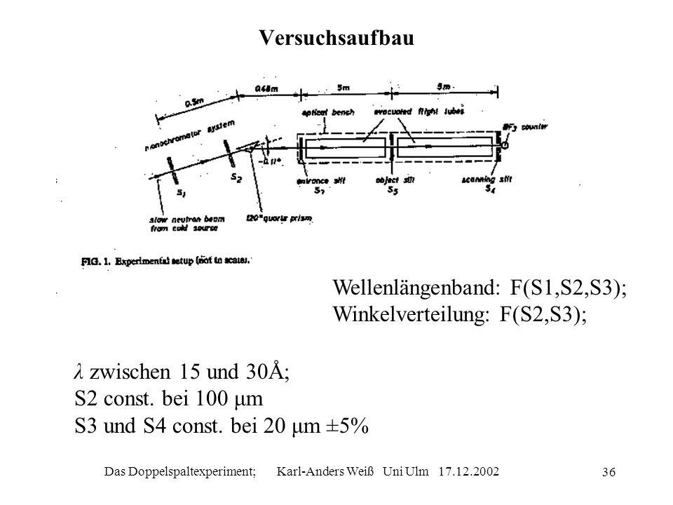 Das Doppelspaltexperiment; Karl-Anders Weiß Uni Ulm 17.12.2002 36 Versuchsaufbau Wellenlängenband: F(S1,S2,S3); Winkelverteilung: F(S2,S3); λ zwischen
