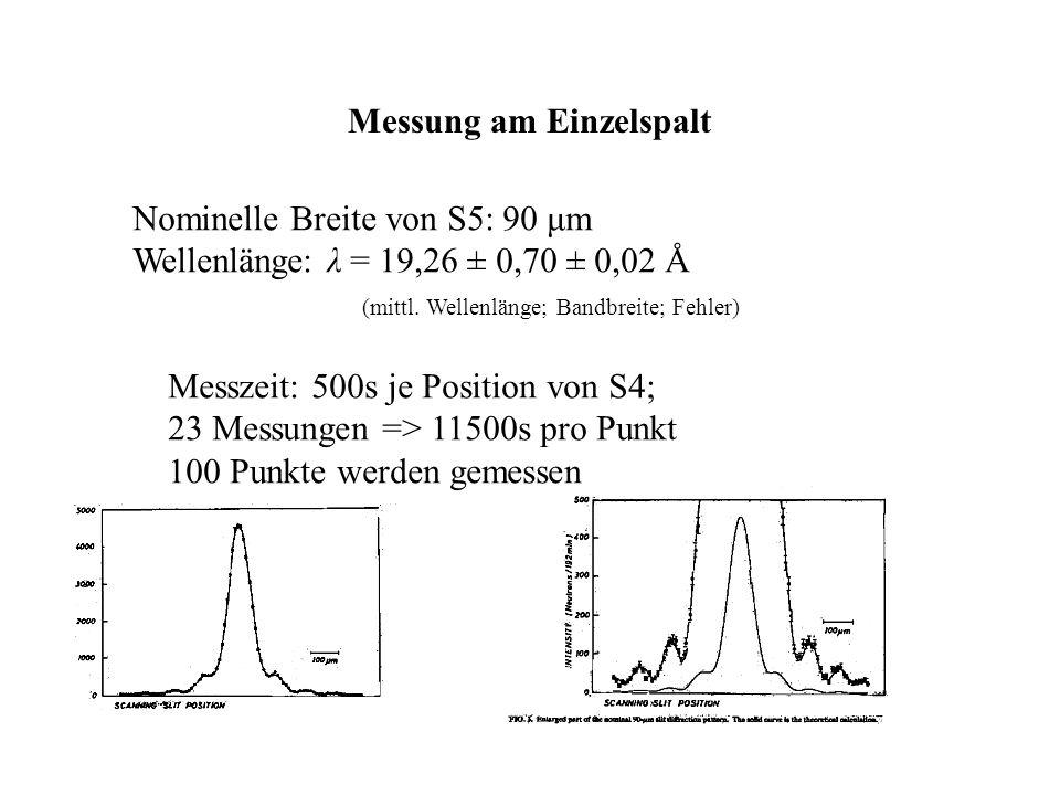 Das Doppelspaltexperiment; Karl-Anders Weiß Uni Ulm 17.12.2002 38 Messung am Einzelspalt Nominelle Breite von S5: 90 μm Wellenlänge: λ = 19,26 ± 0,70