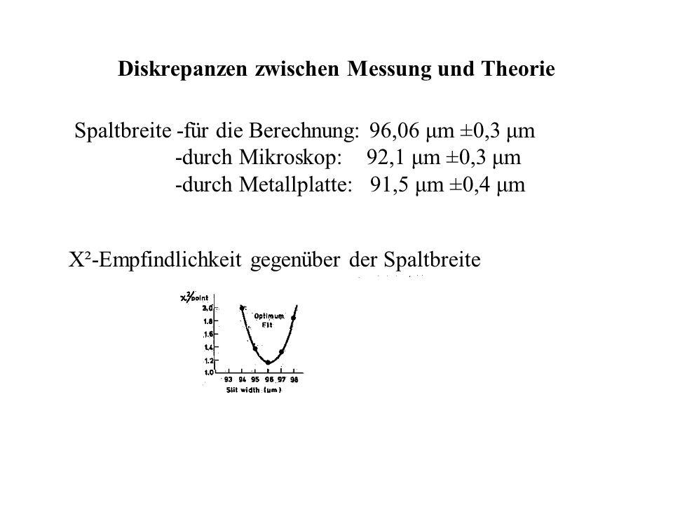 Das Doppelspaltexperiment; Karl-Anders Weiß Uni Ulm 17.12.2002 39 Diskrepanzen zwischen Messung und Theorie Spaltbreite -für die Berechnung: 96,06 μm