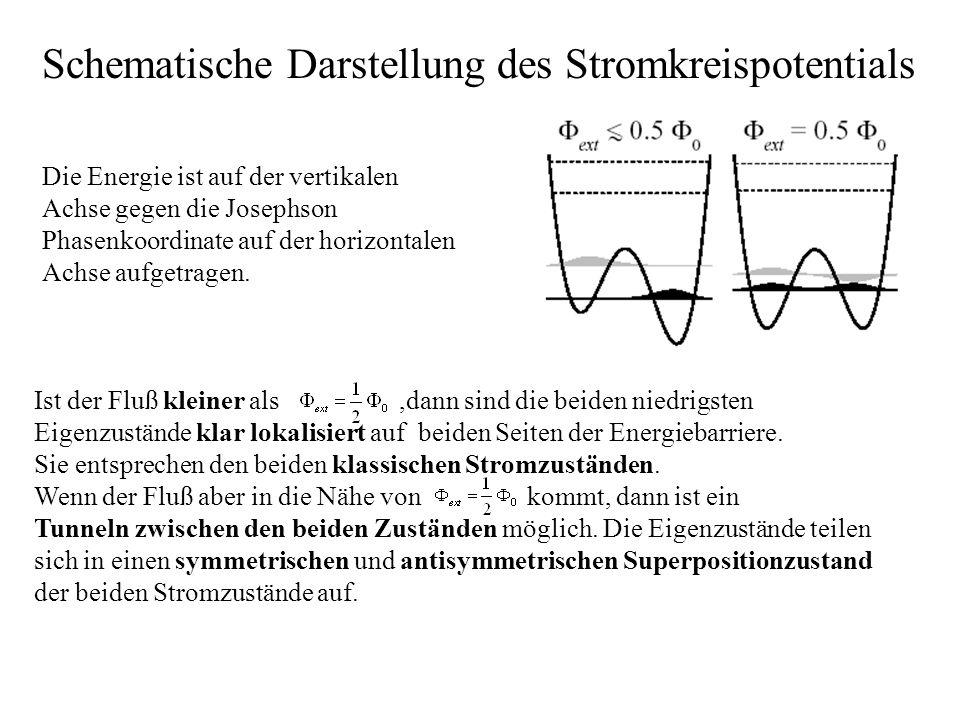 Schematische Darstellung des Stromkreispotentials Die Energie ist auf der vertikalen Achse gegen die Josephson Phasenkoordinate auf der horizontalen A