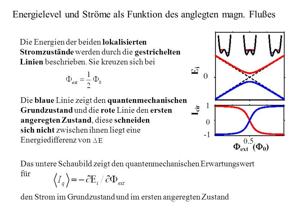 Energielevel und Ströme als Funktion des anglegten magn. Flußes Die Energien der beiden lokalisierten Stromzustände werden durch die gestrichelten Lin