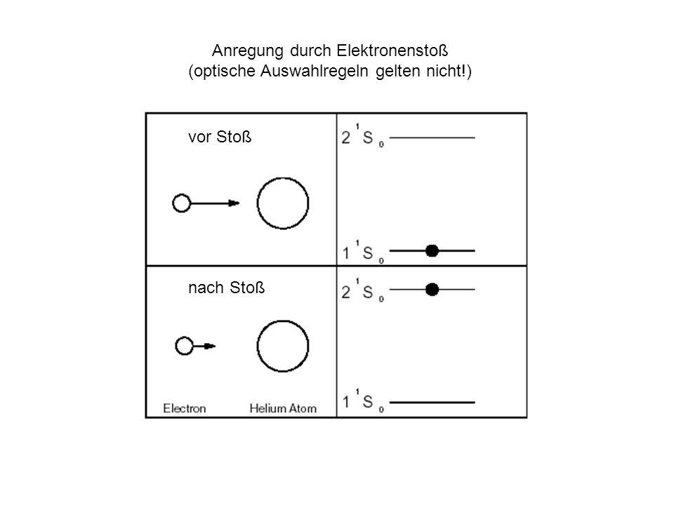 He-Ne-Laser: Neon als Lasergas; beteiligte Energieniveaus Elektronenstöße Helium Neon (1s) 2 (2s) 2 (2p) 6 (1s) 2 (2s) 2 (2p) 5 3s (1s) 2 (2s) 2 (2p) 5 4s (1s) 2 (2s) 2 (2p) 5 5s (1s) 2 (2s) 2 (2p) 5 3p (1s) 2 (2s) 2 (2p) 5 4p Atomstöße He Ne Grundzustand 2 abgeschlossene Schalen 632,8 nm (rot, stim.