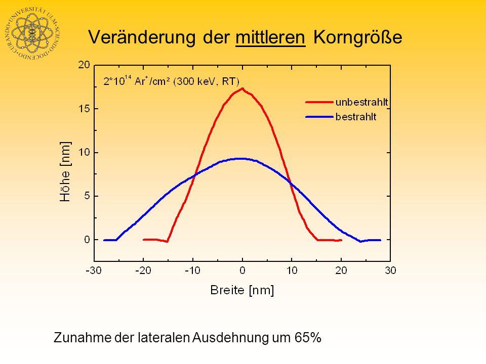 Bestrahlung mit leichten He + -Ionen unbestrahlt bestrahlt (2 10 16 He + / cm² 300 keV, 93,4 K) Scanbereich je 500 500 nm², Contact - Mode AFM-Aufnahmen, Filmdicke 7 nm