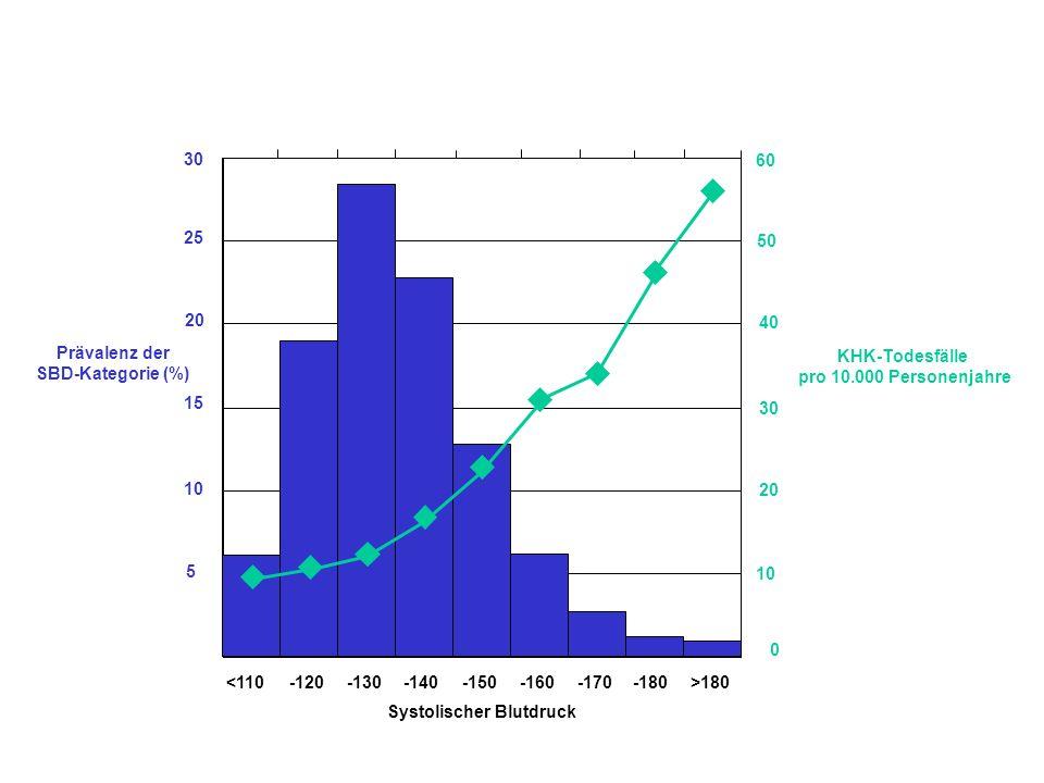 30 25 20 15 10 5 Prävalenz der SBD-Kategorie (%) <110-120-130-140-150-160-170-180>180 Systolischer Blutdruck 0 10 20 30 40 50 60 KHK-Todesfälle pro 10