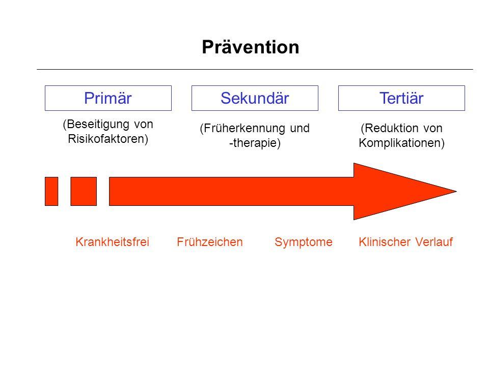 Prävention PrimärSekundärTertiär (Beseitigung von Risikofaktoren) (Früherkennung und -therapie) (Reduktion von Komplikationen) Krankheitsfrei Frühzeic