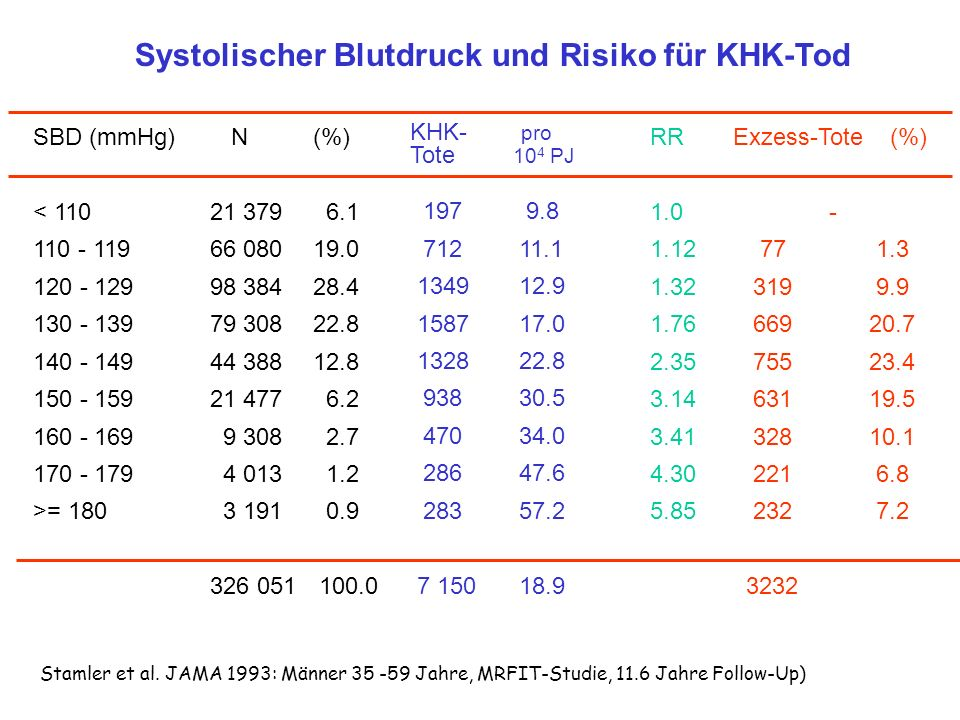Systolischer Blutdruck und Risiko für KHK-Tod SBD (mmHg) < 110 110 - 119 120 - 129 130 - 139 140 - 149 150 - 159 160 - 169 170 - 179 >= 180 N (%) 21 3