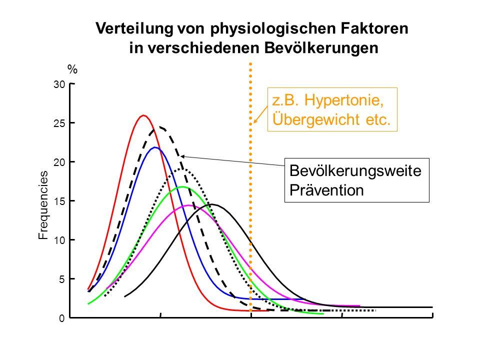 05101520 0 5 10 15 20 25 30 % Frequencies Verteilung von physiologischen Faktoren in verschiedenen Bevölkerungen z.B. Hypertonie, Übergewicht etc. Bev
