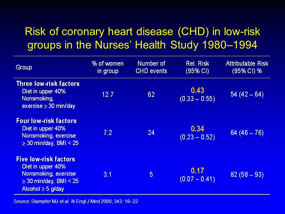 Risk of coronary heart disease (CHD) in low-risk groups in the Nurses Health Study 1980–1994 Source: Stampfer MJ et al. N Engl J Med 2000; 343: 16–22