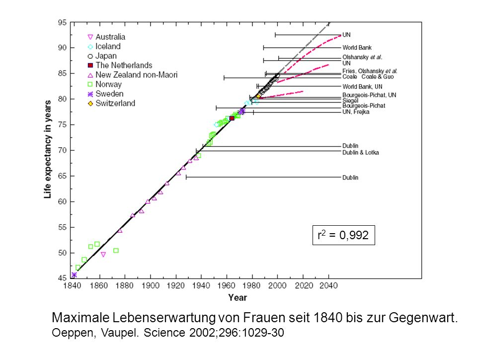 Maximale Lebenserwartung von Frauen seit 1840 bis zur Gegenwart. Oeppen, Vaupel. Science 2002;296:1029-30 r 2 = 0,992