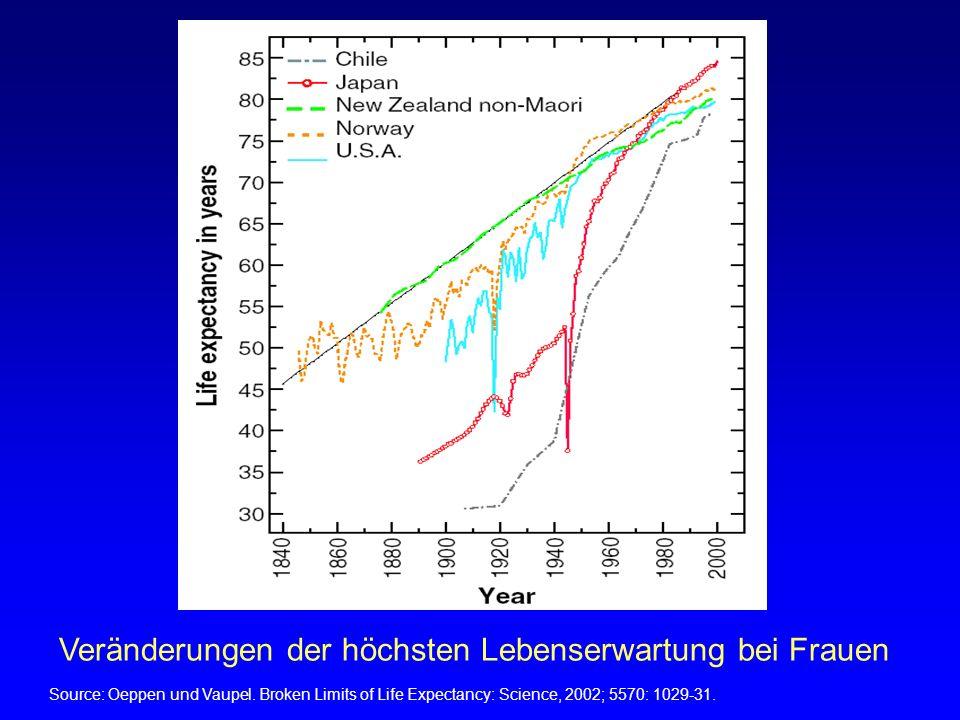 Source: Oeppen und Vaupel. Broken Limits of Life Expectancy: Science, 2002; 5570: 1029-31. Veränderungen der höchsten Lebenserwartung bei Frauen
