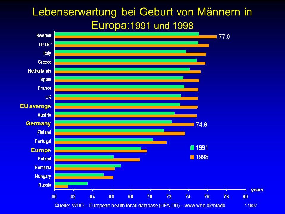 Lebenserwartung bei Geburt von Männern in Europa: 1991 und 1998 Quelle: WHO – European health for all database (HFA-DB) – www.who.dk/hfadb * 1997 year