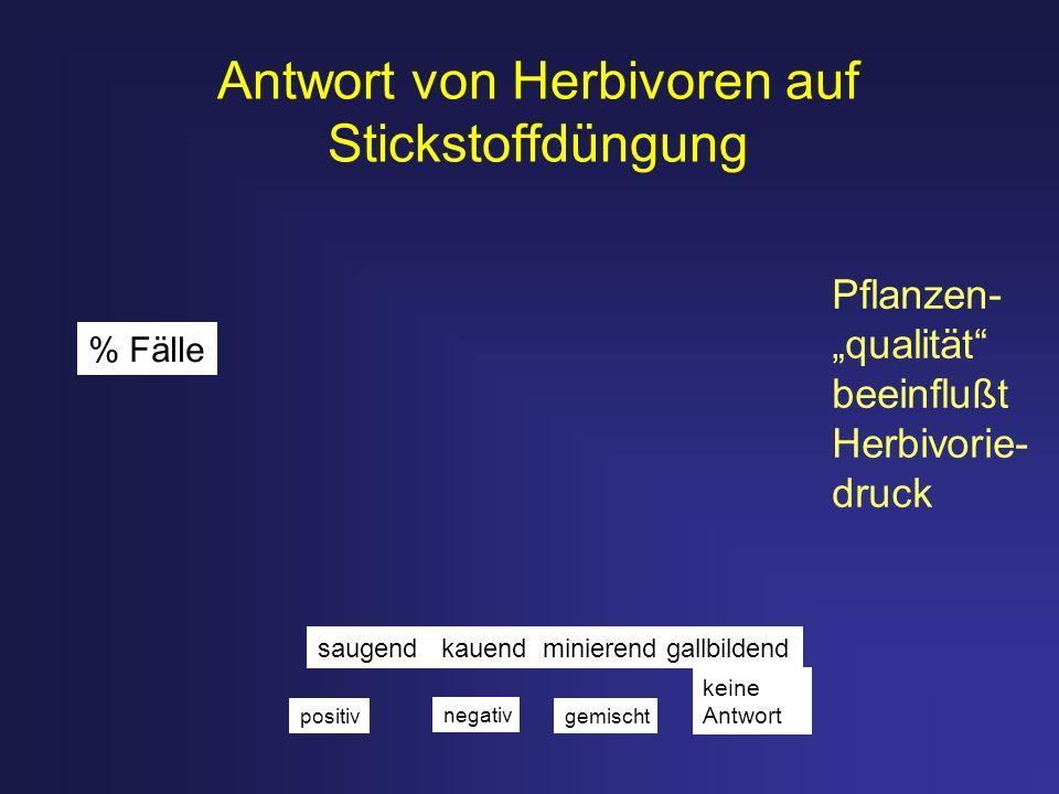 Antwort von Herbivoren auf Stickstoffdüngung % Fälle saugend kauend minierend gallbildend positiv negativ gemischt keine Antwort Pflanzen- qualität be