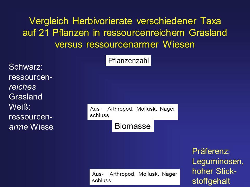 Vergleich Herbivorierate verschiedener Taxa auf 21 Pflanzen in ressourcenreichem Grasland versus ressourcenarmer Wiesen Präferenz: Leguminosen, hoher