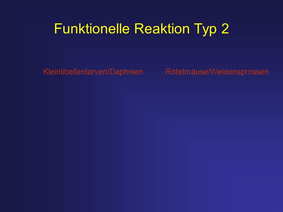 Funktionelle Reaktion Typ 2 Kleinlibellenlarven/DaphnienRötelmäuse/Weidensprossen
