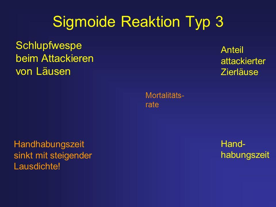 Sigmoide Reaktion Typ 3 Handhabungszeit sinkt mit steigender Lausdichte! Anteil attackierter Zierläuse Hand- habungszeit Mortalitäts- rate Schlupfwesp