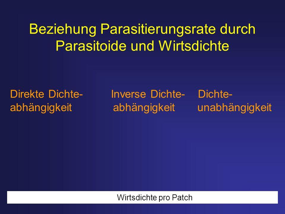 Beziehung Parasitierungsrate durch Parasitoide und Wirtsdichte Direkte Dichte- Inverse Dichte- Dichte- abhängigkeit abhängigkeit unabhängigkeit Wirtsd
