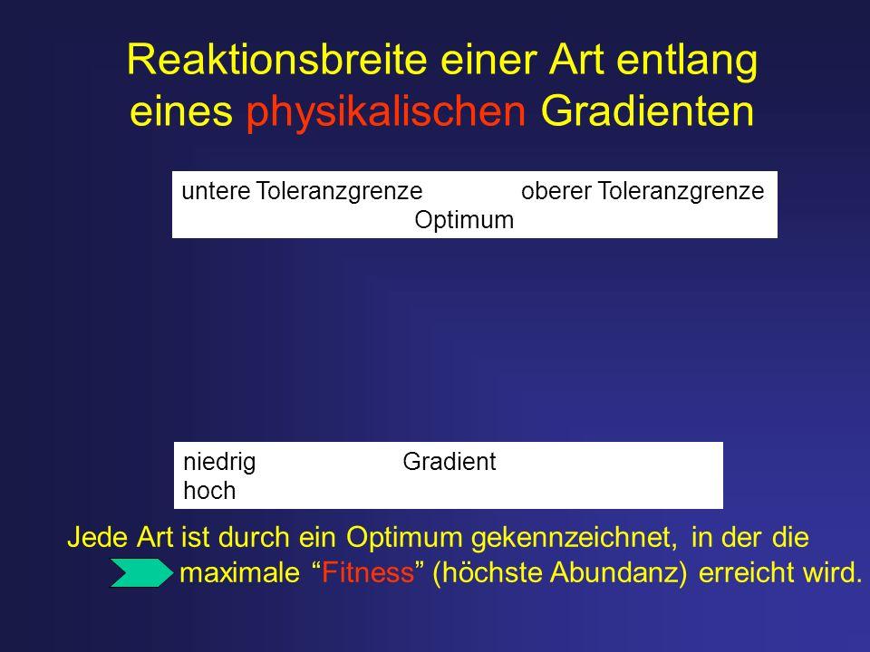 Reaktionsbreite einer Art entlang eines physikalischen Gradienten Jede Art ist durch ein Optimum gekennzeichnet, in der die maximale Fitness (höchste