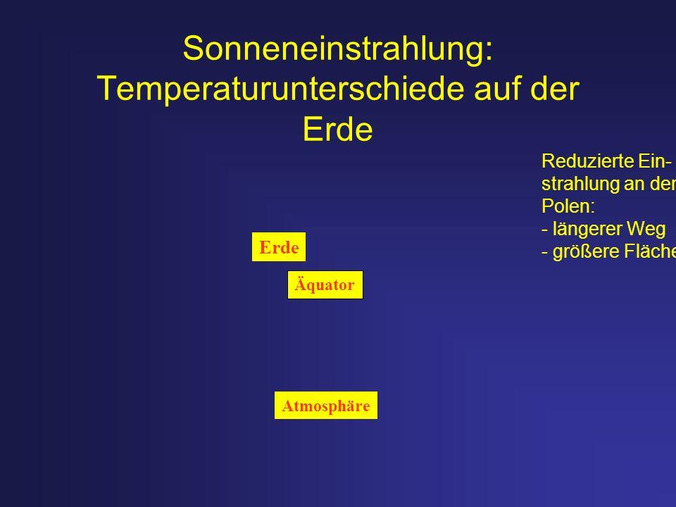 Sonneneinstrahlung: Temperaturunterschiede auf der Erde Äquator Reduzierte Ein- strahlung an den Polen: - längerer Weg - größere Fläche Atmosphäre Erd