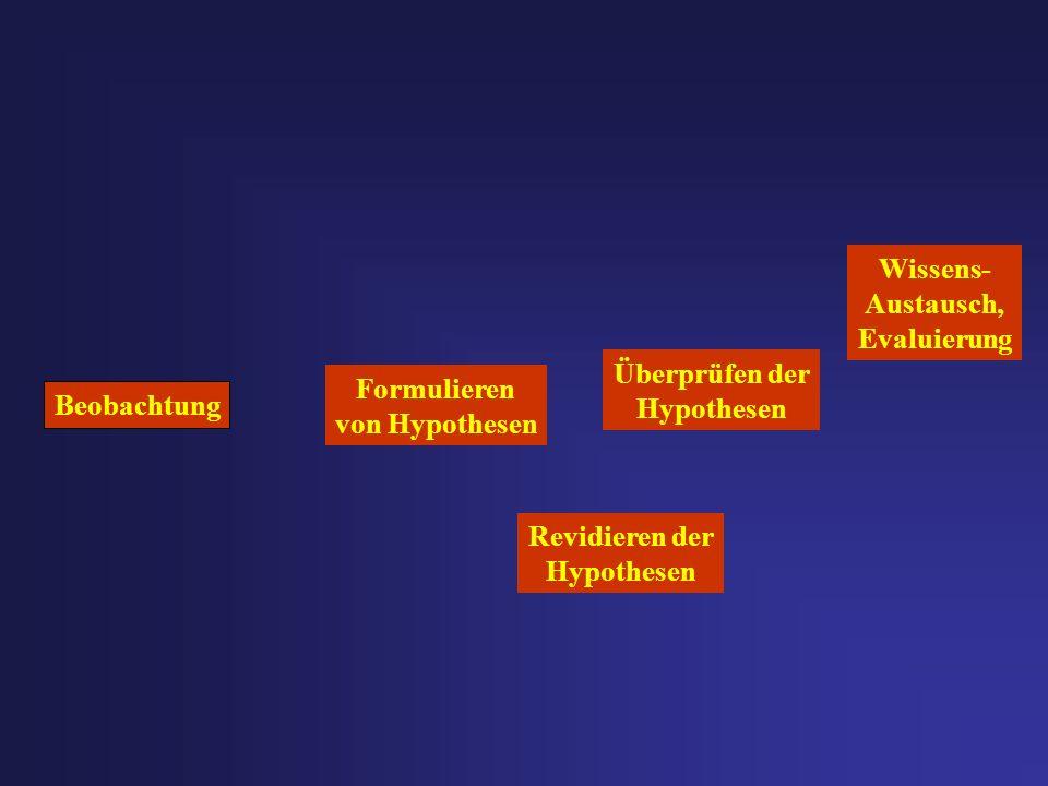 Beobachtung Formulieren von Hypothesen Wissens- Austausch, Evaluierung Überprüfen der Hypothesen Revidieren der Hypothesen