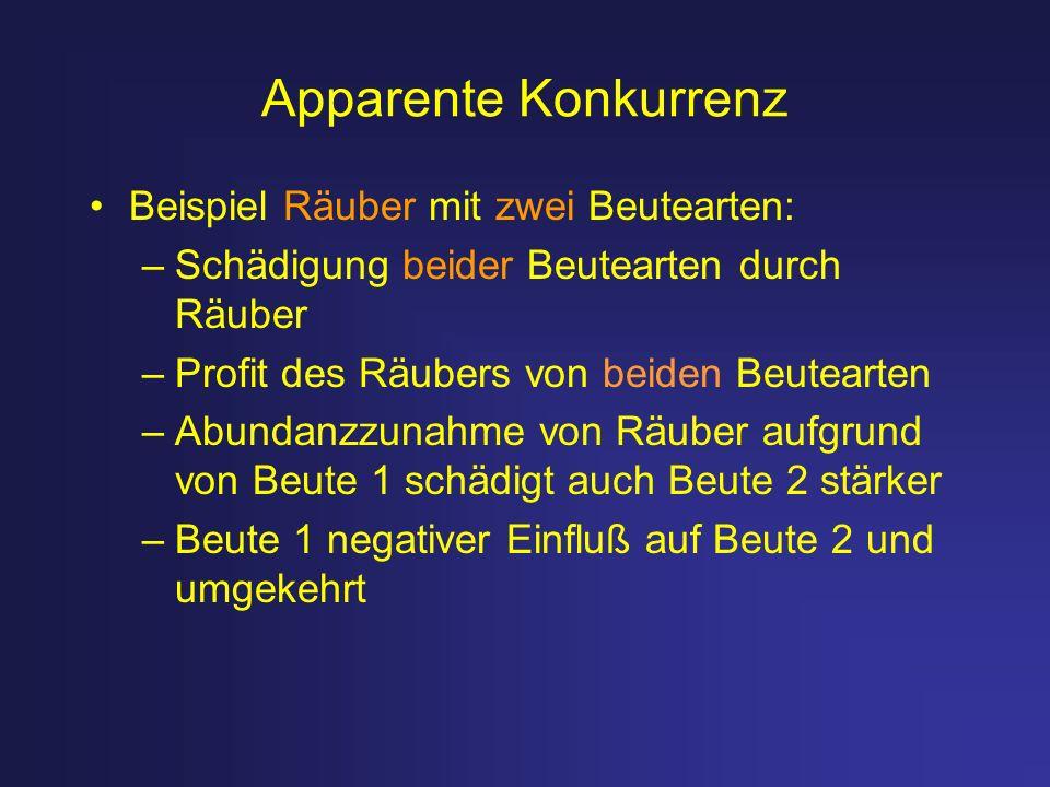 Apparente Konkurrenz Beispiel Räuber mit zwei Beutearten: –Schädigung beider Beutearten durch Räuber –Profit des Räubers von beiden Beutearten –Abunda