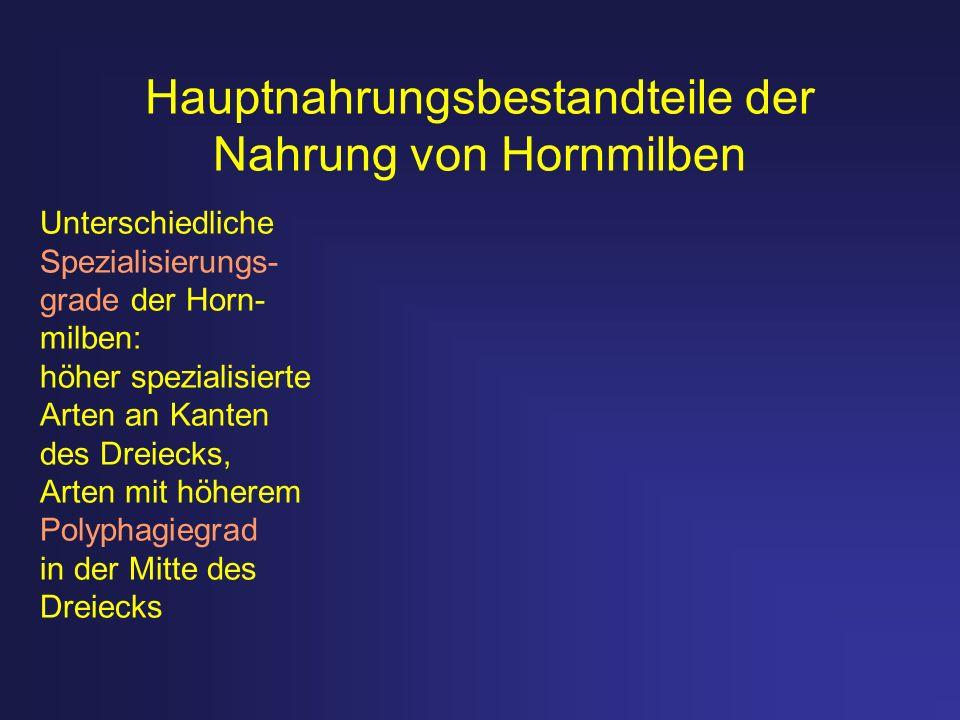Hauptnahrungsbestandteile der Nahrung von Hornmilben Unterschiedliche Spezialisierungs- grade der Horn- milben: höher spezialisierte Arten an Kanten d