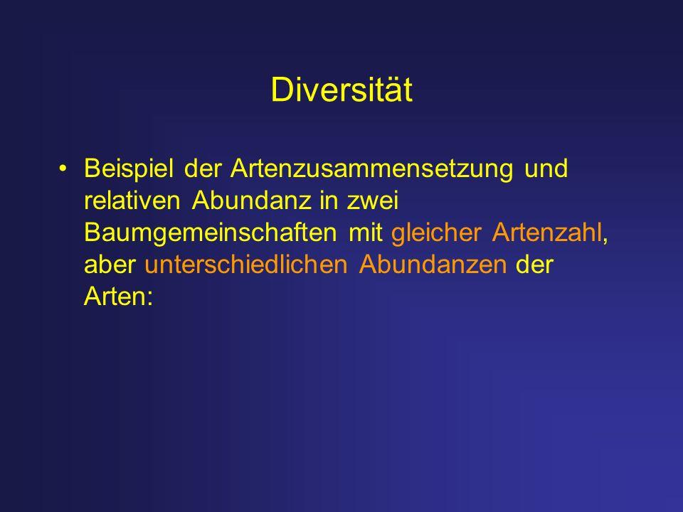 Diversität Beispiel der Artenzusammensetzung und relativen Abundanz in zwei Baumgemeinschaften mit gleicher Artenzahl, aber unterschiedlichen Abundanz