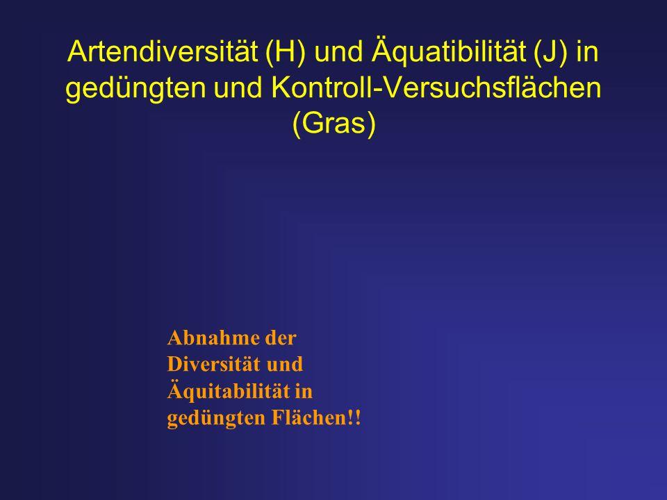Artendiversität (H) und Äquatibilität (J) in gedüngten und Kontroll-Versuchsflächen (Gras) Abnahme der Diversität und Äquitabilität in gedüngten Fläch