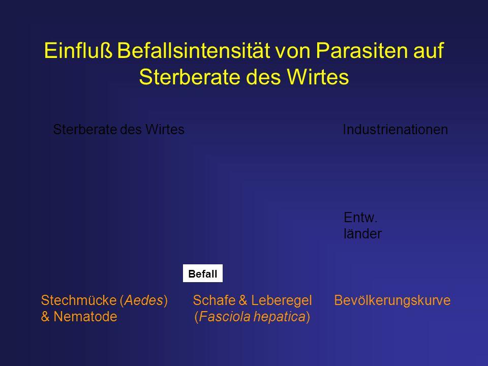 Einfluß Befallsintensität von Parasiten auf Sterberate des Wirtes Stechmücke (Aedes) Schafe & Leberegel Bevölkerungskurve & Nematode (Fasciola hepatic