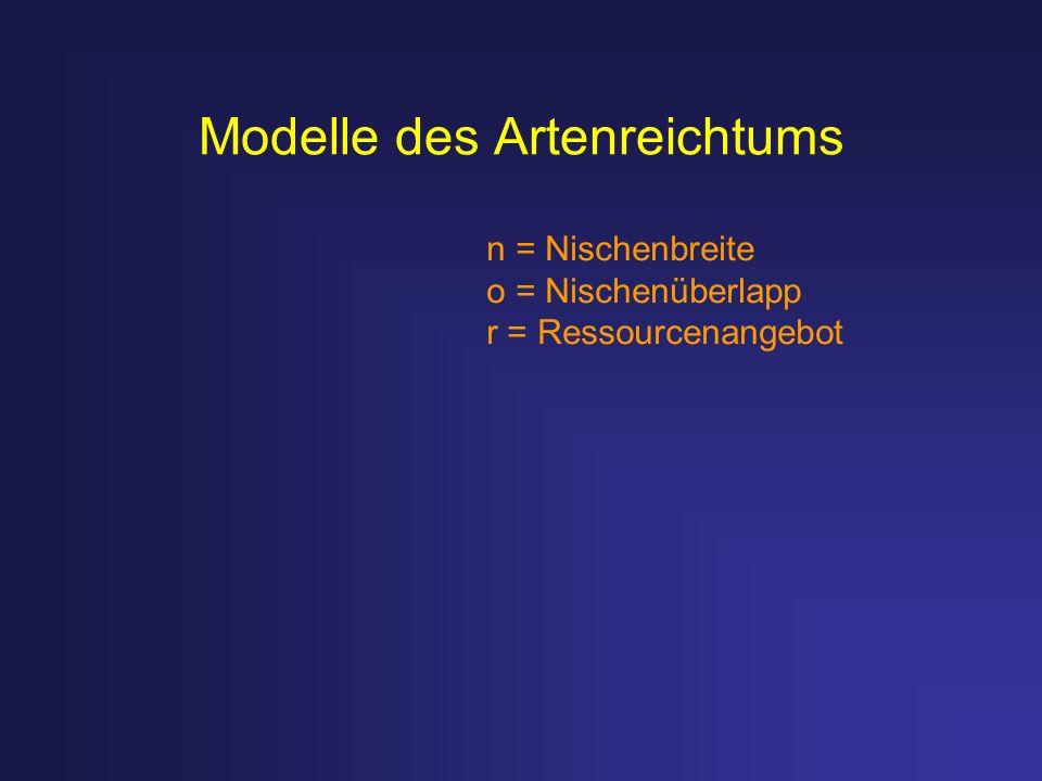 Modelle des Artenreichtums n = Nischenbreite o = Nischenüberlapp r = Ressourcenangebot