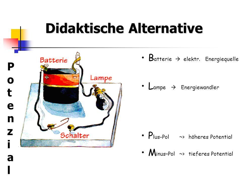 Didaktische Alternative PotenzialPotenzial B atterie elektr. Energiequelle L ampe Energiewandler P lus-Pol ~>höheres Potential M inus–Pol ~>tieferes P