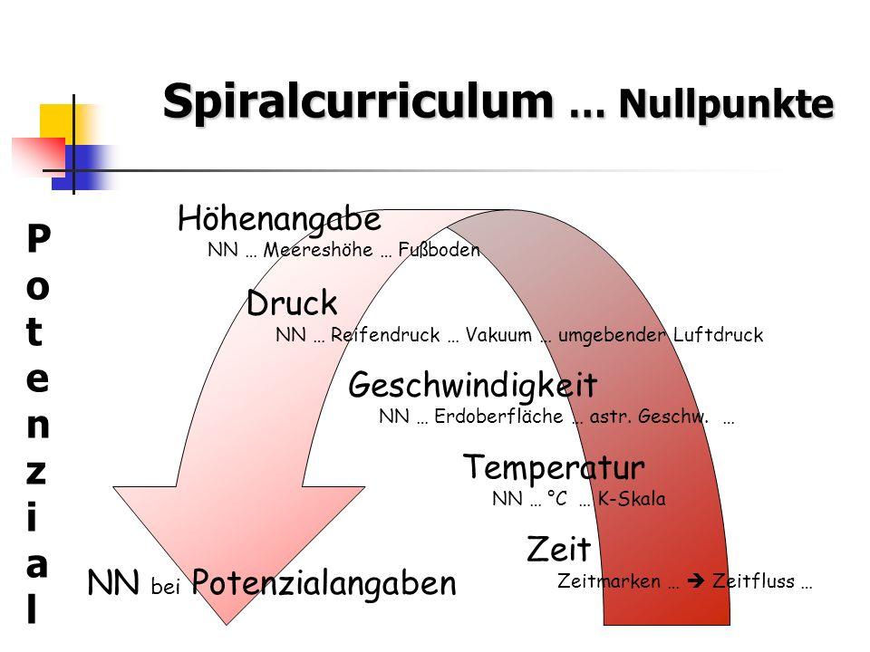 Spiralcurriculum … Nullpunkte PotenzialPotenzial NN bei Potenzialangaben Zeit Zeitmarken … Zeitfluss … Höhenangabe NN … Meereshöhe … Fußboden Druck NN