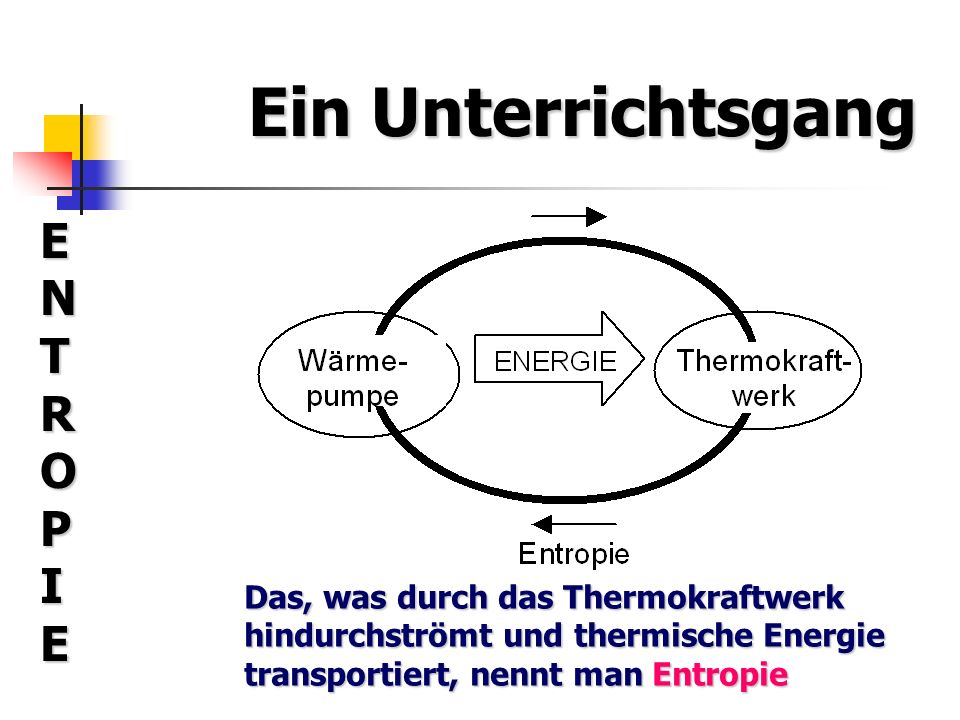 Ein Unterrichtsgang ENTROPIEENTROPIEENTROPIEENTROPIE Das, was durch das Thermokraftwerk hindurchströmt und thermische Energie transportiert, nennt man