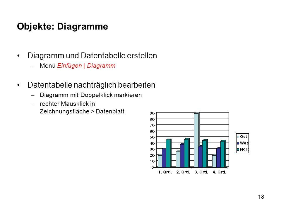18 Objekte: Diagramme Diagramm und Datentabelle erstellen –Menü Einfügen | Diagramm Datentabelle nachträglich bearbeiten –Diagramm mit Doppelklick mar