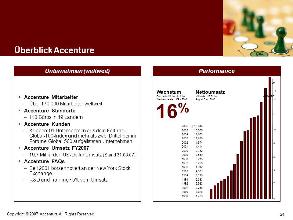 24 Copyright © 2007 Accenture All Rights Reserved. Überblick Accenture Performance Wachstum Durchschnittliche jährliche Wachstumsrate 1989 - 2006 16 %