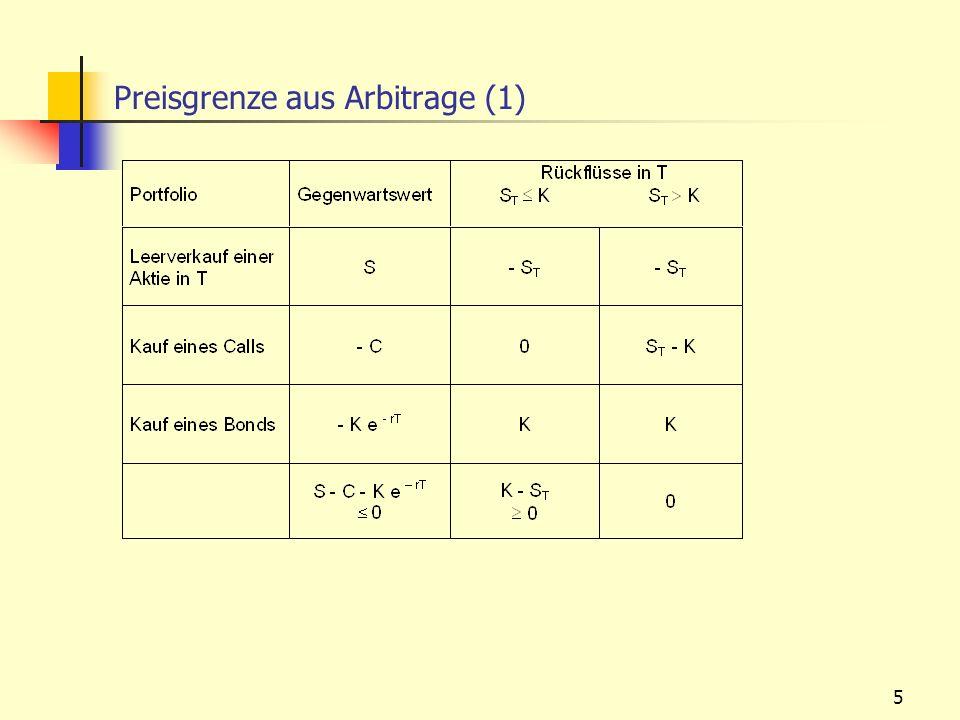 5 Preisgrenze aus Arbitrage (1)