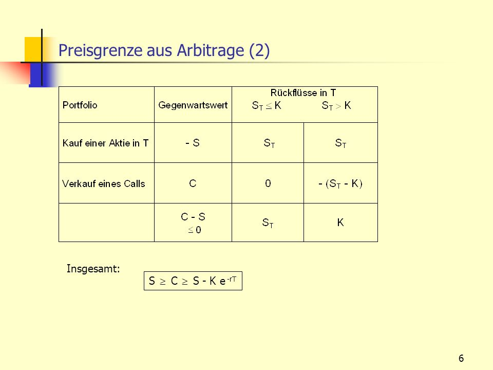 6 Preisgrenze aus Arbitrage (2) Insgesamt: S C S - K e -rT