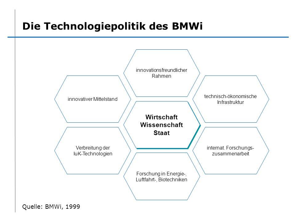 Die Technologiepolitik des BMWi Wirtschaft Wissenschaft Staat innovationsfreundlicher Rahmen Forschung in Energie-, Luftfahrt-, Biotechniken Verbreitu