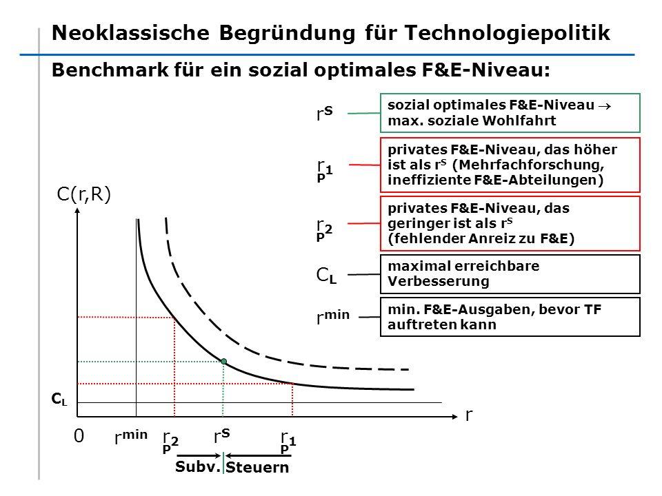 Neoklassische Begründung für Technologiepolitik Benchmark für ein sozial optimales F&E-Niveau: C(r,R) r 0 r1Pr1P r2Pr2P rSrS Steuern Subv. rSrS sozial