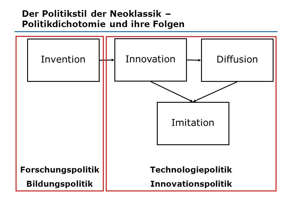 Der Politikstil der Neoklassik – Politikdichotomie und ihre Folgen Invention Innovation Diffusion Imitation Forschungspolitik Bildungspolitik Technolo