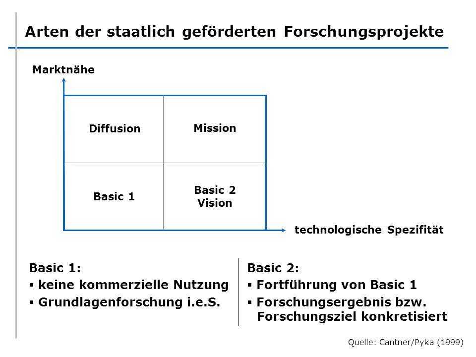 Arten der staatlich geförderten Forschungsprojekte Marktnähe technologische Spezifität Diffusion Mission Basic 2 Vision Basic 1 Basic 1: keine kommerz