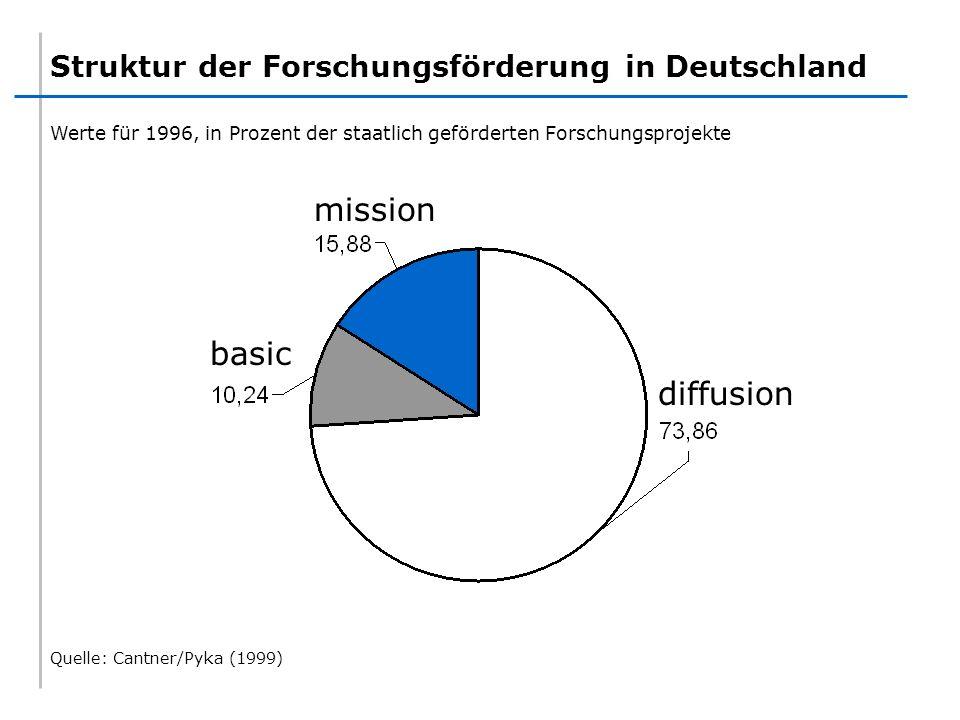 Struktur der Forschungsförderung in Deutschland diffusionmission basic Quelle: Cantner/Pyka (1999) Werte für 1996, in Prozent der staatlich geförderte