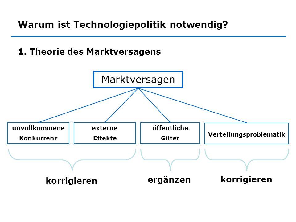 Warum ist Technologiepolitik notwendig? 1. Theorie des Marktversagens unvollkommene Konkurrenz Marktversagen externe Effekte öffentliche Güter Verteil