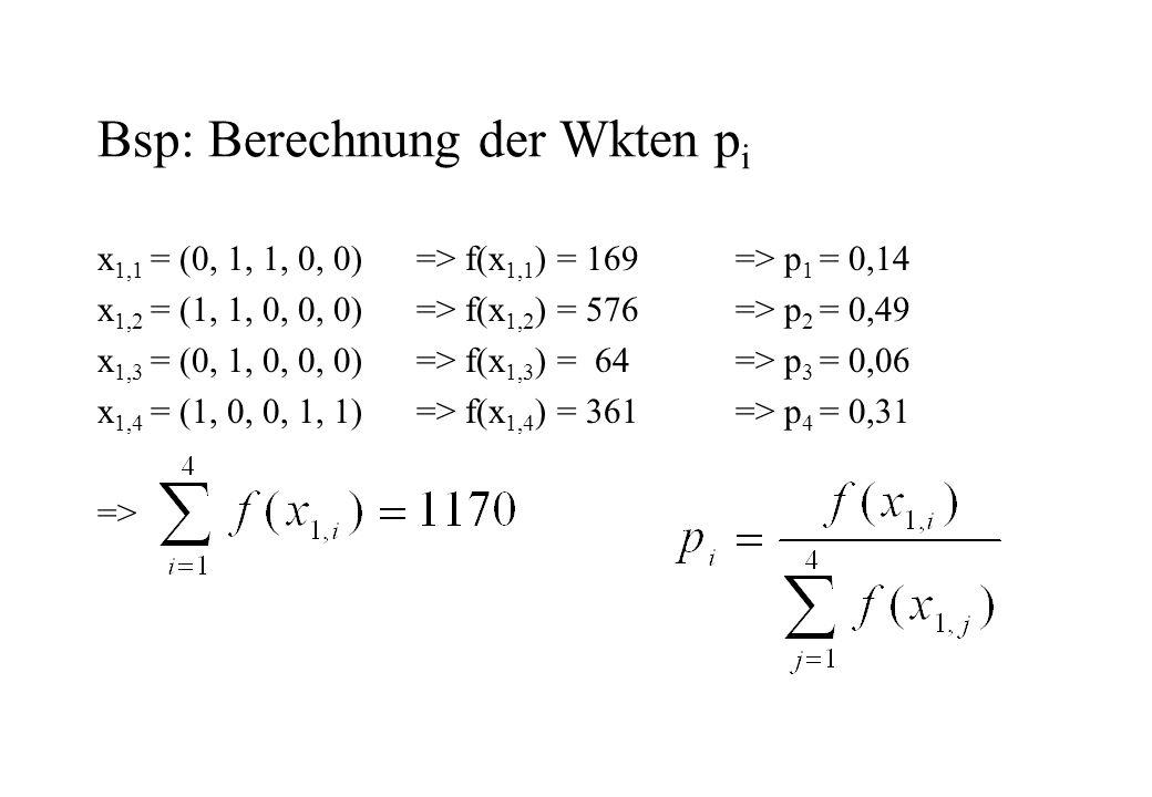 Bsp: Berechnung der Wkten p i x 1,1 = (0, 1, 1, 0, 0)=> f(x 1,1 ) = 169=> p 1 = 0,14 x 1,2 = (1, 1, 0, 0, 0)=> f(x 1,2 ) = 576=> p 2 = 0,49 x 1,3 = (0, 1, 0, 0, 0)=> f(x 1,3 ) = 64=> p 3 = 0,06 x 1,4 = (1, 0, 0, 1, 1) => f(x 1,4 ) = 361=> p 4 = 0,31 =>