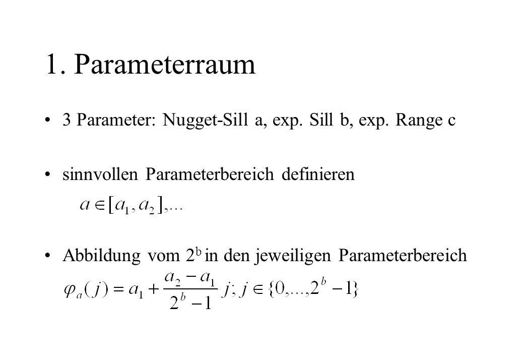 1. Parameterraum 3 Parameter: Nugget-Sill a, exp. Sill b, exp. Range c sinnvollen Parameterbereich definieren Abbildung vom 2 b in den jeweiligen Para