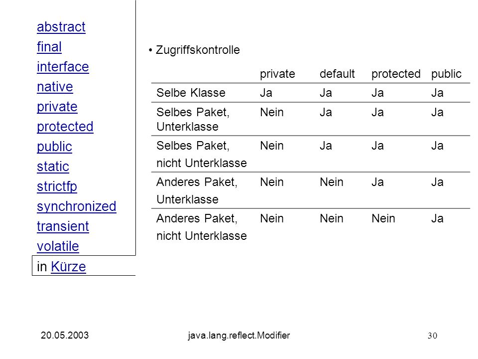 public interface native private abstract final strictfp synchronized transient static volatile protected in KürzeKürze 20.05.2003java.lang.reflect.Modifier30 Zugriffskontrolle privatedefaultprotectedpublic Selbe KlasseJa Selbes Paket, Unterklasse NeinJa Selbes Paket, nicht Unterklasse NeinJa Anderes Paket, Unterklasse Nein Ja Anderes Paket, nicht Unterklasse Nein Ja