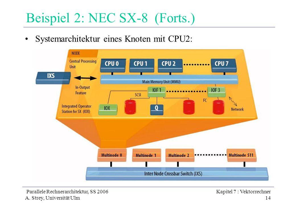 Parallele Rechnerarchitektur, SS 2006 A. Strey, Universität Ulm Kapitel 7 : Vektorrechner 14 Beispiel 2: NEC SX-8 (Forts.) Systemarchitektur eines Kno