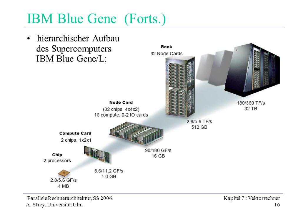 Parallele Rechnerarchitektur, SS 2006 A. Strey, Universität Ulm Kapitel 7 : Vektorrechner 16 IBM Blue Gene (Forts.) hierarchischer Aufbau des Supercom