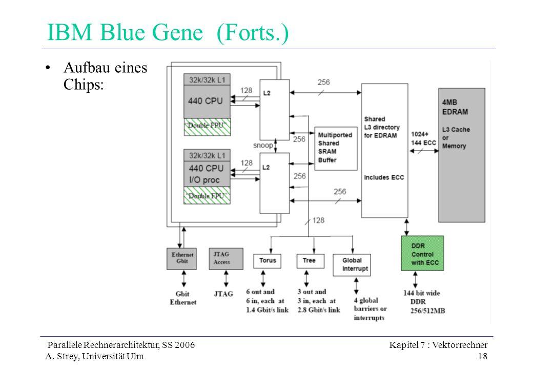 Parallele Rechnerarchitektur, SS 2006 A. Strey, Universität Ulm Kapitel 7 : Vektorrechner 18 IBM Blue Gene (Forts.) Aufbau eines Chips: