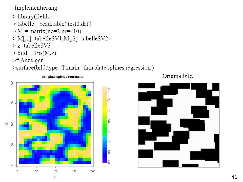 10 > library(fields) > tabelle = read.table( test0.dat ) > M = matrix(nc=2,nr=410) > M[,1]=tabelle$V1;M[,2]=tabelle$V2 > z=tabelle$V3 > bild = Tps(M,z) ># Anzeigen >surface(bild,type= I ,main= thin plate splines regression ) Implementierung: Originalbild