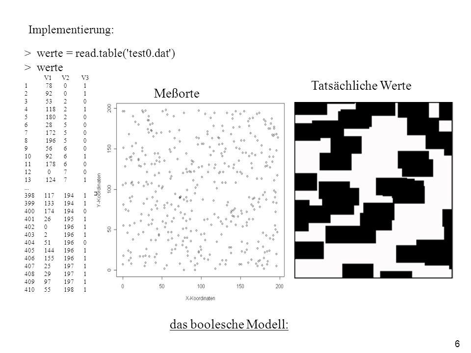 6 das boolesche Modell: Tatsächliche Werte > werte = read.table( test0.dat ) > werte V1 V2 V3 1 78 0 1 2 92 0 1 3 53 2 0 4 118 2 1 5 180 2 0 6 28 5 0 7 172 5 0 8 196 5 0 9 56 6 0 10 92 6 1 11 178 6 0 12 0 7 0 13 124 7 1...